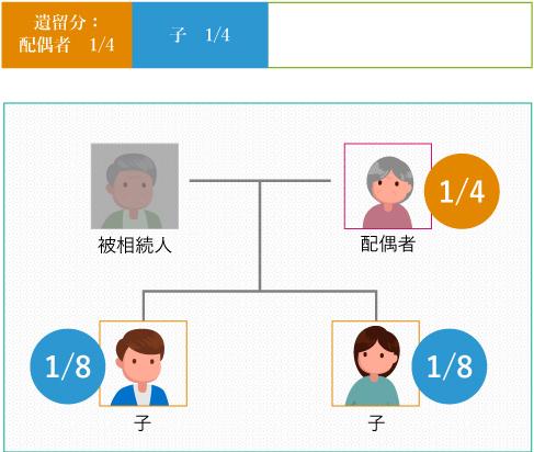 配偶者:遺留分 1/4子:遺留分 1/4(子の人数で割る)