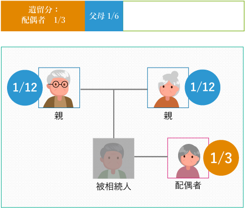 配偶者:遺留分 1/3父母:遺留分 1/6(父母共に健在なら各々1/12)