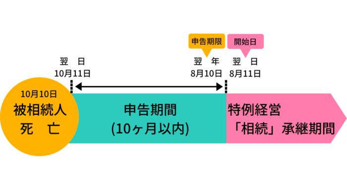 申告期間と特例経営「相続」承継期間の開始日について