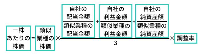 株式評価計算式2
