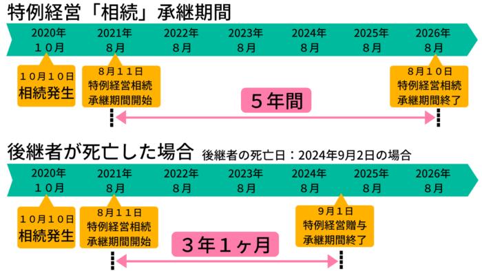 特例経営相続承継期間の開始日から終了日まで
