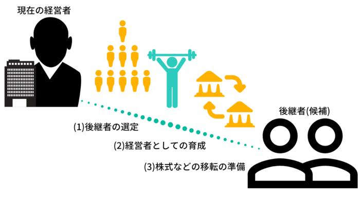 親族への事業継承の流れ