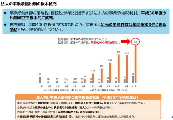 中小企業政策審議会基本問題小委員会(第15回)配布資料
